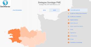 La Bretagne sur le podium des régions où il fait bon entreprendre