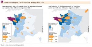Les migrations des diplômés du supérieur : des échanges importants et globalement déficitaires avec l'Île-de-France et les Pays de la Loire