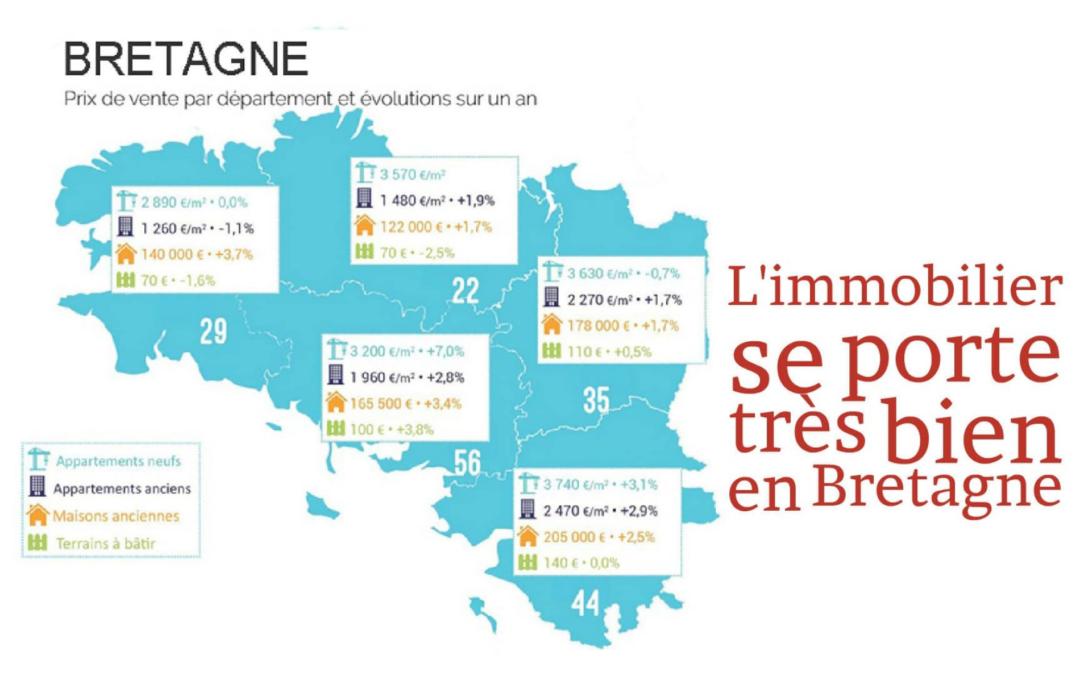 L'immobilier se porte très bien en Bretagne