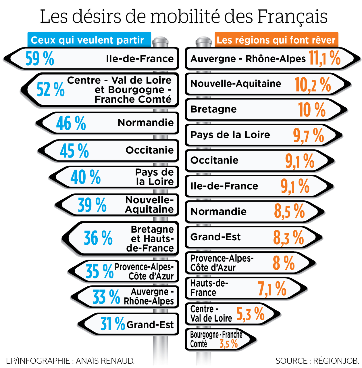 Six Franciliens sur 10 rêvent de travailler dans une autre région