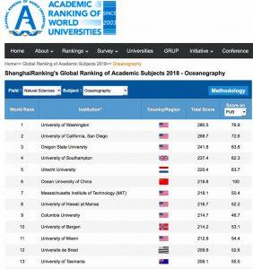 L'Université de Brest classée dans les meilleures du monde…