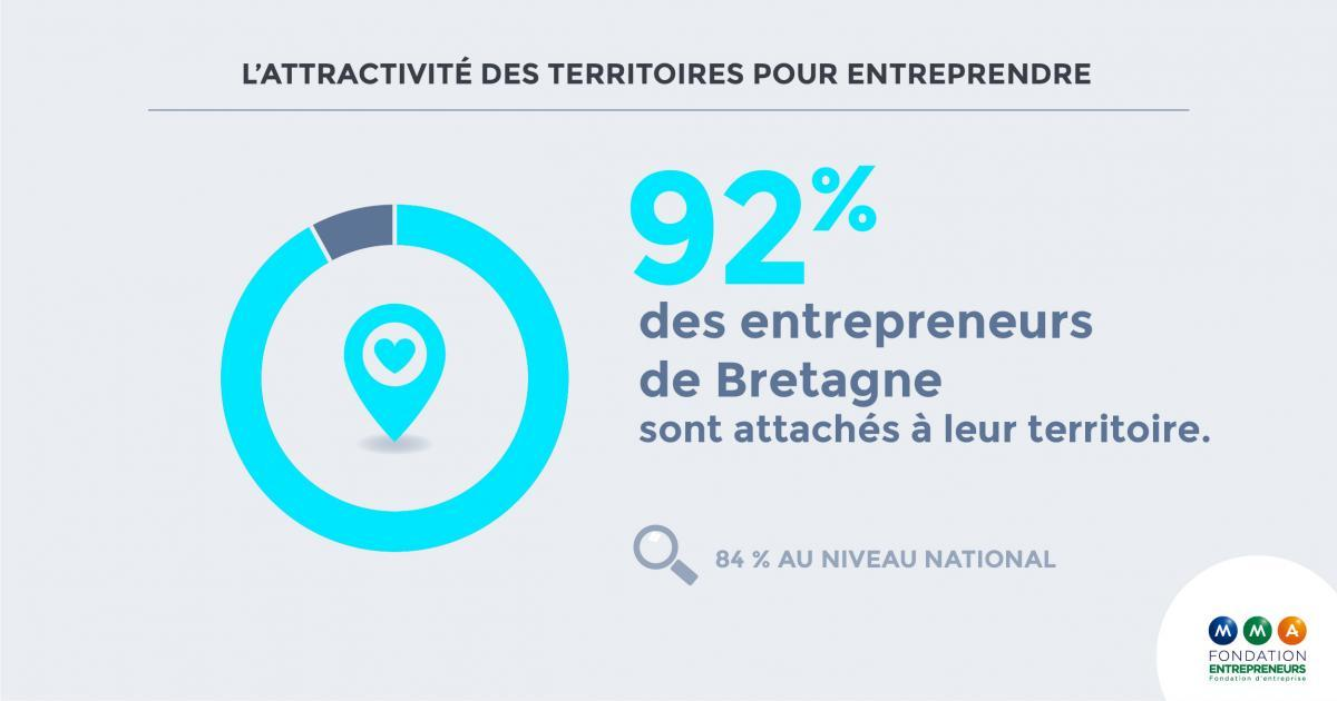 Les entrepreneurs bretons moins confiants en leur territoire malgré un attachement toujours fort