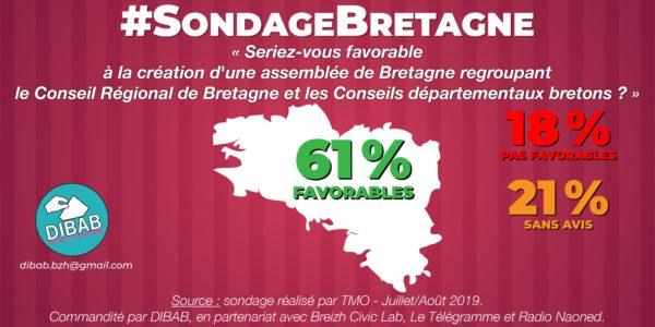 Un sentiment d'appartenance à la Bretagne solide et intégrateur