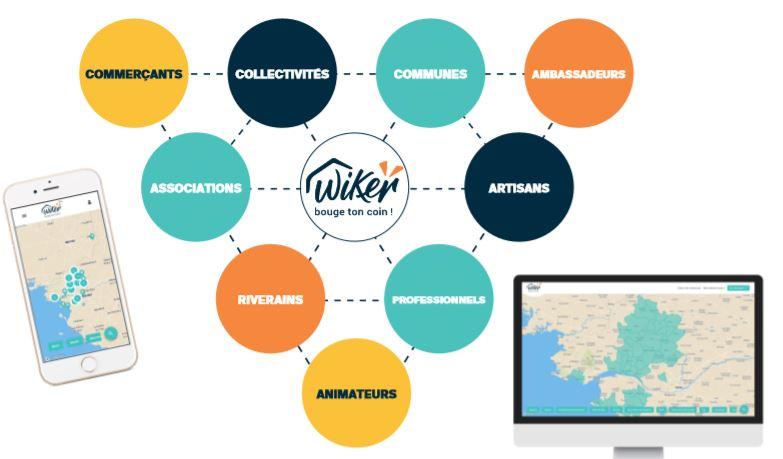 Les réseaux, quel fonctionnement ? Focus sur Wiker : un réseau breton au service de l'économie de proximité
