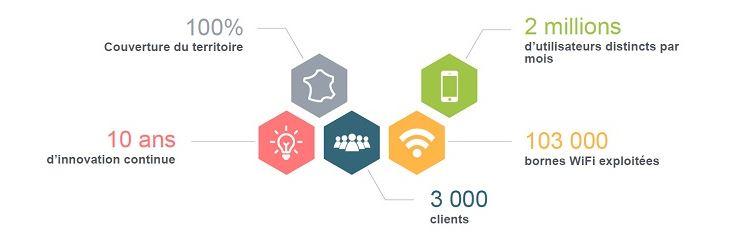 Noodo : une solution de Wifi territorial pour une connexion comme à la maison